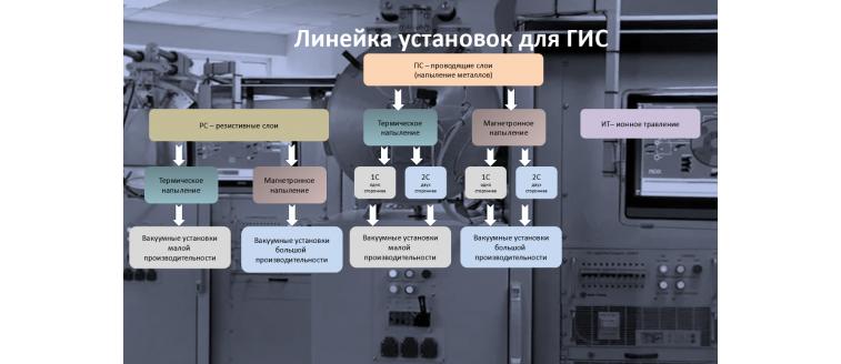 Комплекс установок для ГИС